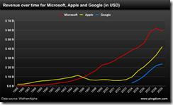 苹果、微软、Google历年财政收入对比图