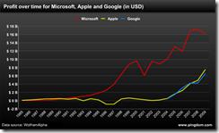 苹果、微软、Google历年利润对比图