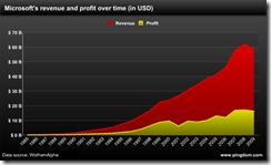 微软的历年收入和利润统计图