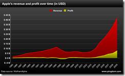 苹果的历年收入和利润统计图