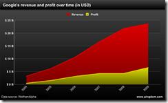 Google的历年收入和利润统计图
