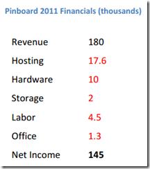 Pinboard 2011年财务情况